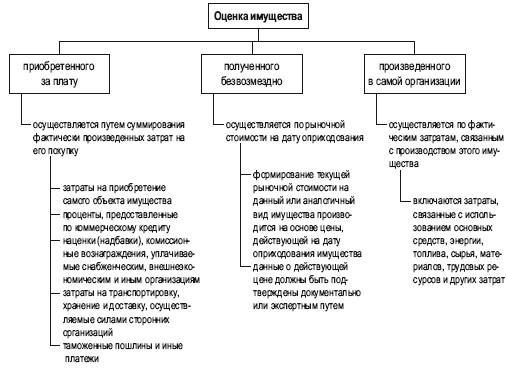 Услуги по оценке имущества в налоговом учете помощь бухгалтеру 1с 8